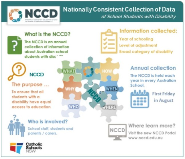 Overview_of_the_NCCD_Page_1.jpg